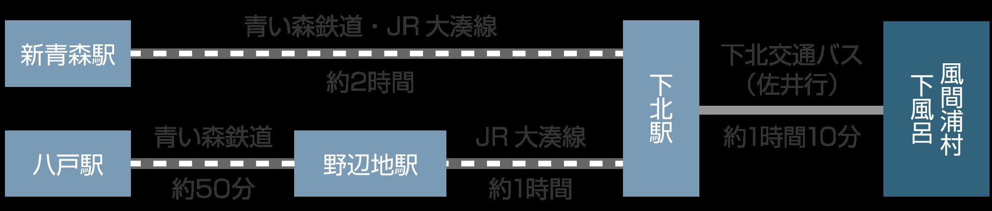 青森駅、八戸駅から風間浦村下風呂までのアクセス